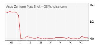 Gráfico de los cambios de popularidad Asus Zenfone Max Shot