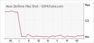 Grafico di modifiche della popolarità del telefono cellulare Asus Zenfone Max Shot