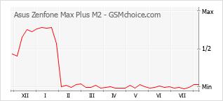 Diagramm der Poplularitätveränderungen von Asus Zenfone Max Plus M2