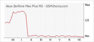 Gráfico de los cambios de popularidad Asus Zenfone Max Plus M2
