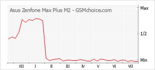 Le graphique de popularité de Asus Zenfone Max Plus M2