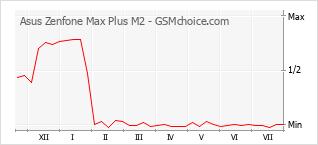 Grafico di modifiche della popolarità del telefono cellulare Asus Zenfone Max Plus M2