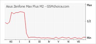 Traçar mudanças de populariedade do telemóvel Asus Zenfone Max Plus M2