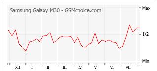 Le graphique de popularité de Samsung Galaxy M30
