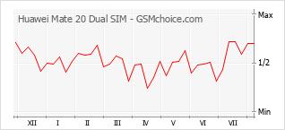 Le graphique de popularité de Huawei Mate 20 Dual SIM