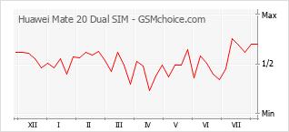 手機聲望改變圖表 Huawei Mate 20 Dual SIM