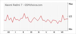 Popularity chart of Xiaomi Redmi 7