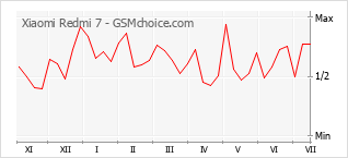 Gráfico de los cambios de popularidad Xiaomi Redmi 7