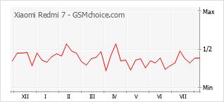 Le graphique de popularité de Xiaomi Redmi 7