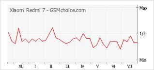 Populariteit van de telefoon: diagram Xiaomi Redmi 7
