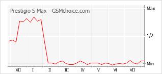 Le graphique de popularité de Prestigio S Max