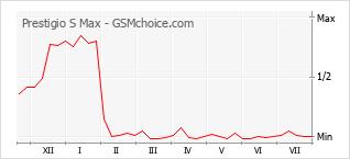 Grafico di modifiche della popolarità del telefono cellulare Prestigio S Max