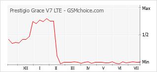 Diagramm der Poplularitätveränderungen von Prestigio Grace V7 LTE