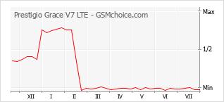 Popularity chart of Prestigio Grace V7 LTE