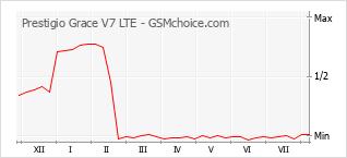 Traçar mudanças de populariedade do telemóvel Prestigio Grace V7 LTE