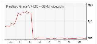 Диаграмма изменений популярности телефона Prestigio Grace V7 LTE