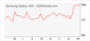 Grafico di modifiche della popolarità del telefono cellulare Samsung Galaxy A20