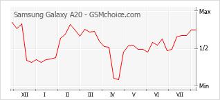 Диаграмма изменений популярности телефона Samsung Galaxy A20