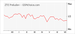 Popularity chart of ZTE Prelude+