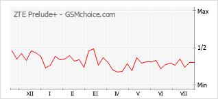 Le graphique de popularité de ZTE Prelude+