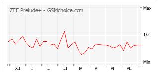 Grafico di modifiche della popolarità del telefono cellulare ZTE Prelude+