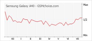 Diagramm der Poplularitätveränderungen von Samsung Galaxy A40