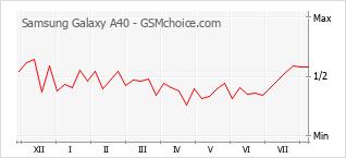 Gráfico de los cambios de popularidad Samsung Galaxy A40
