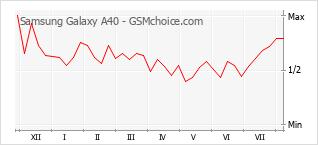 Grafico di modifiche della popolarità del telefono cellulare Samsung Galaxy A40
