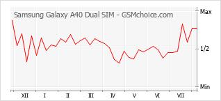 Diagramm der Poplularitätveränderungen von Samsung Galaxy A40 Dual SIM