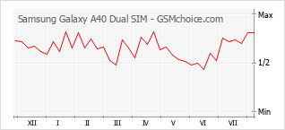 Popularity chart of Samsung Galaxy A40 Dual SIM