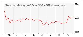 Le graphique de popularité de Samsung Galaxy A40 Dual SIM