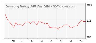 Grafico di modifiche della popolarità del telefono cellulare Samsung Galaxy A40 Dual SIM