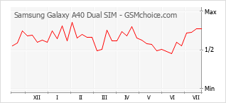 Populariteit van de telefoon: diagram Samsung Galaxy A40 Dual SIM