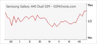 Диаграмма изменений популярности телефона Samsung Galaxy A40 Dual SIM