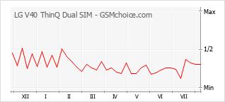 Diagramm der Poplularitätveränderungen von LG V40 ThinQ Dual SIM