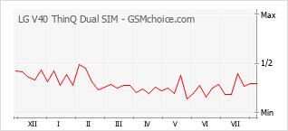 Popularity chart of LG V40 ThinQ Dual SIM