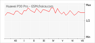 Gráfico de los cambios de popularidad Huawei P30 Pro