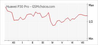 Диаграмма изменений популярности телефона Huawei P30 Pro