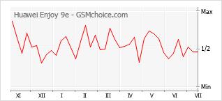 Populariteit van de telefoon: diagram Huawei Enjoy 9e