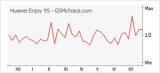 Popularity chart of Huawei Enjoy 9S