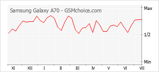 Gráfico de los cambios de popularidad Samsung Galaxy A70