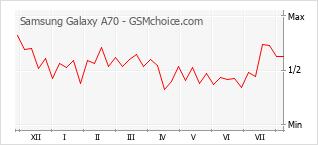 Диаграмма изменений популярности телефона Samsung Galaxy A70