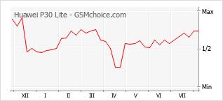 Grafico di modifiche della popolarità del telefono cellulare Huawei P30 Lite