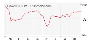 Диаграмма изменений популярности телефона Huawei P30 Lite