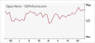 Le graphique de popularité de Oppo Reno