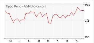 Grafico di modifiche della popolarità del telefono cellulare Oppo Reno