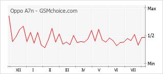 Gráfico de los cambios de popularidad Oppo A7n