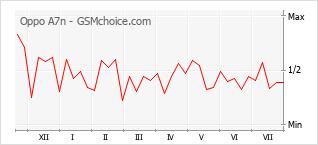 Le graphique de popularité de Oppo A7n