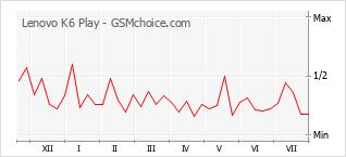 Popularity chart of Lenovo K6 Play