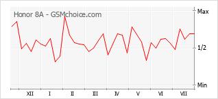 Le graphique de popularité de Honor 8A